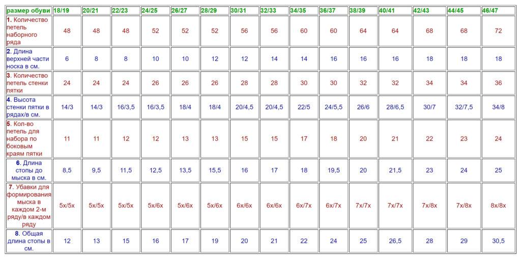 Данные для носков из тонкой пряжи (200-210м/50г., спицы №2,5)