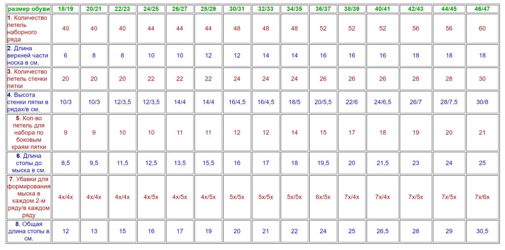 Таблица 2 Данные для носков из пряжи средней толщины (150-155м/50г., спицы №3)